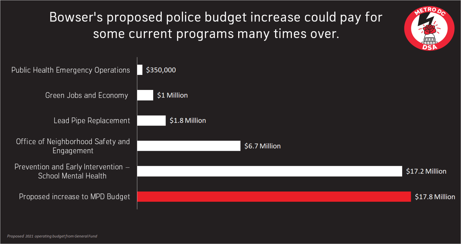 Bowser's proposed police budget increase could pay for some current programs many times over. The proposed increase to DC police budget is 17.8 million, while the entire School Mental Health budget is 17.2 million, the Office of Neighborhood Safety is 6.7 million, the Lead Pipe Replacement program is 1.8 million, the Green Jobs program is 1 million, and Public Health Emergency Operations is three hundred and fifty thousand.