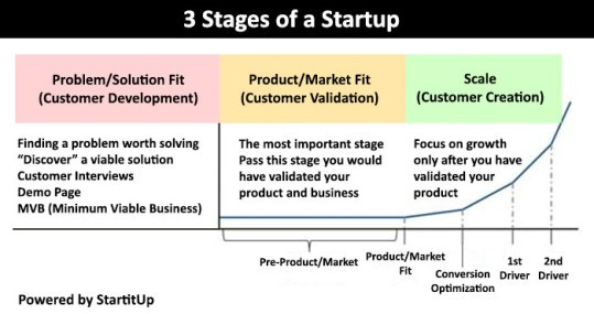 3 Stages of a Startup