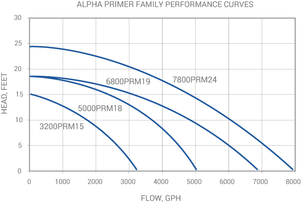Sequence Alpha Primer Pump family performance curve