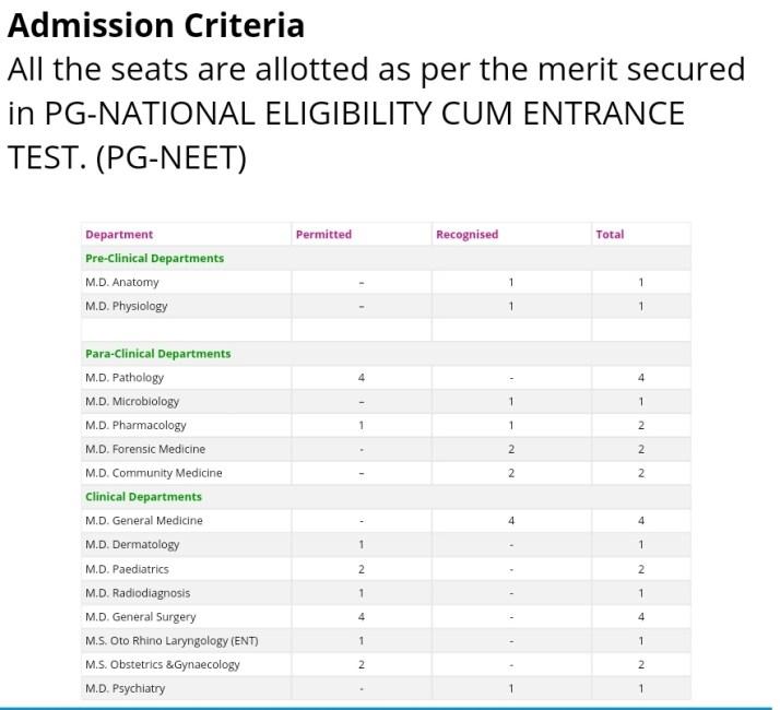 Saraswathi college fee