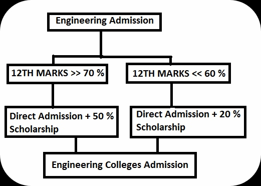 Top Engineering Colleges without donation