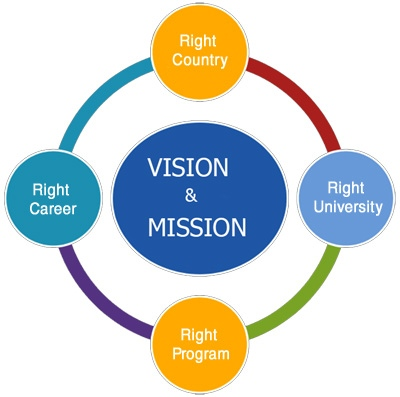 Mission and mission