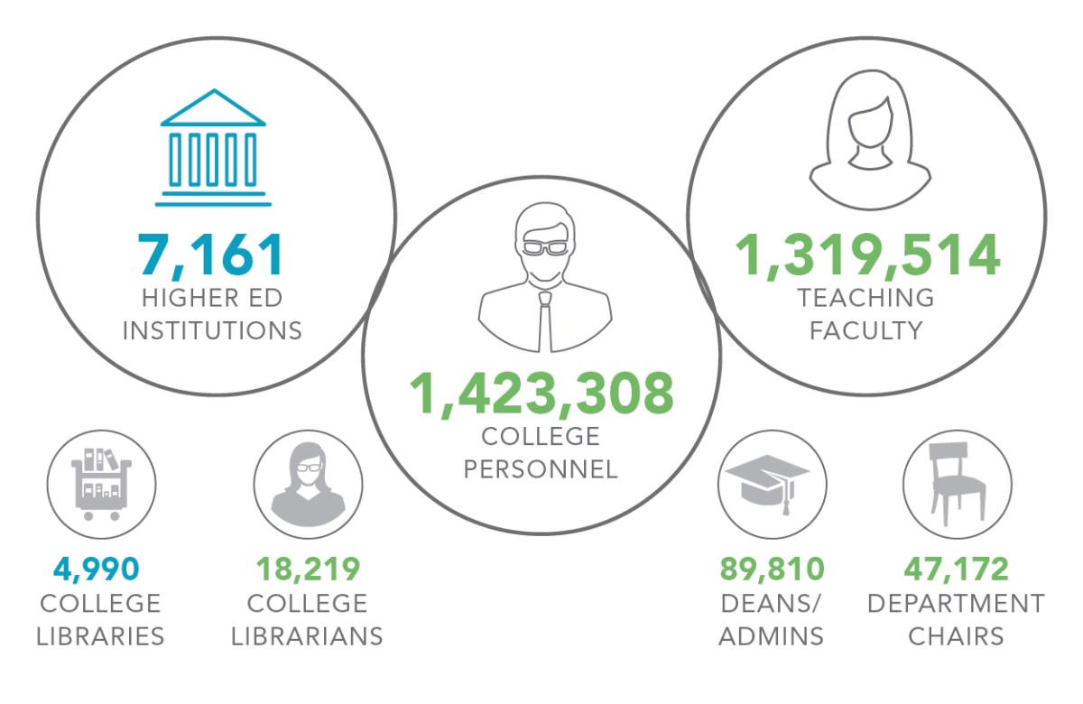 College Data Highlights