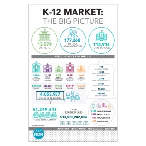 K-12 Market: The big picture infographic