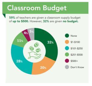 Classroom Budget