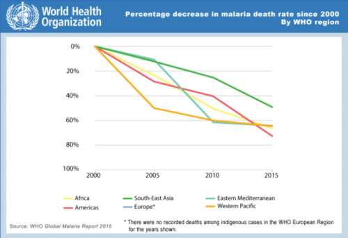 Fig 2. With the advent of new drugs and public advocacy, malaria has been shown to be on the decline