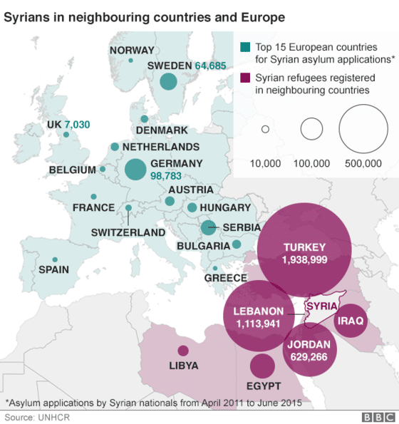 Number of refugees in Syria's neighbors and Europe (UNHCR and BBC 2015).
