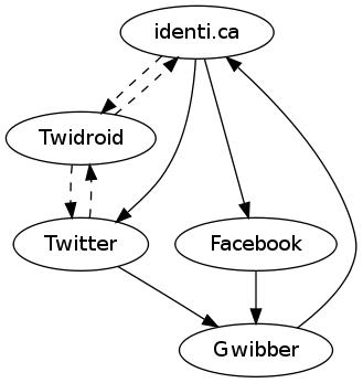 mdz-microblogging-architecture