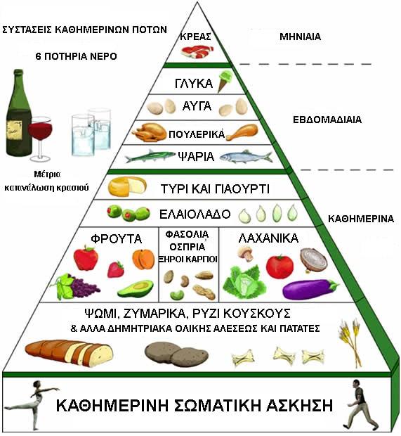 Πυραμίδα της Διατροφής