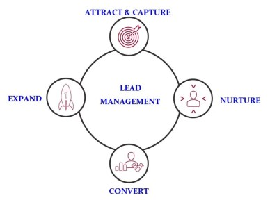 LEAD MANAGEMENT