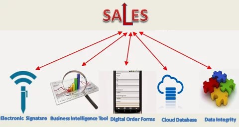 SALES TOOLS FOR YOUR EVENTS- By Asif Zaidi