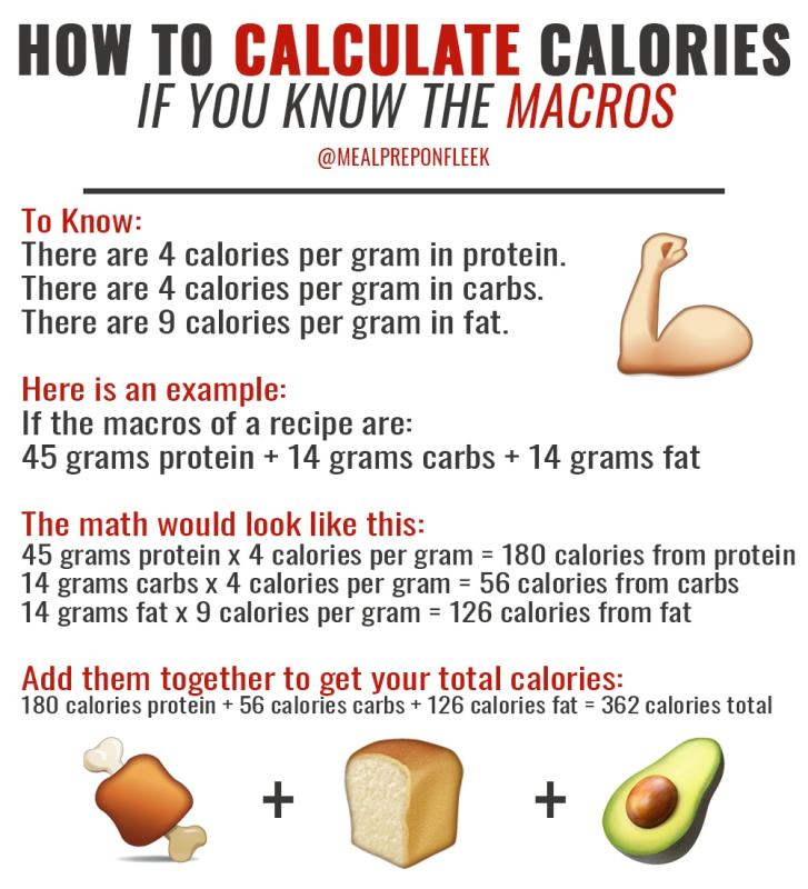 The Ultimate Guide To Calculating Macros Meal Prep On Fleek