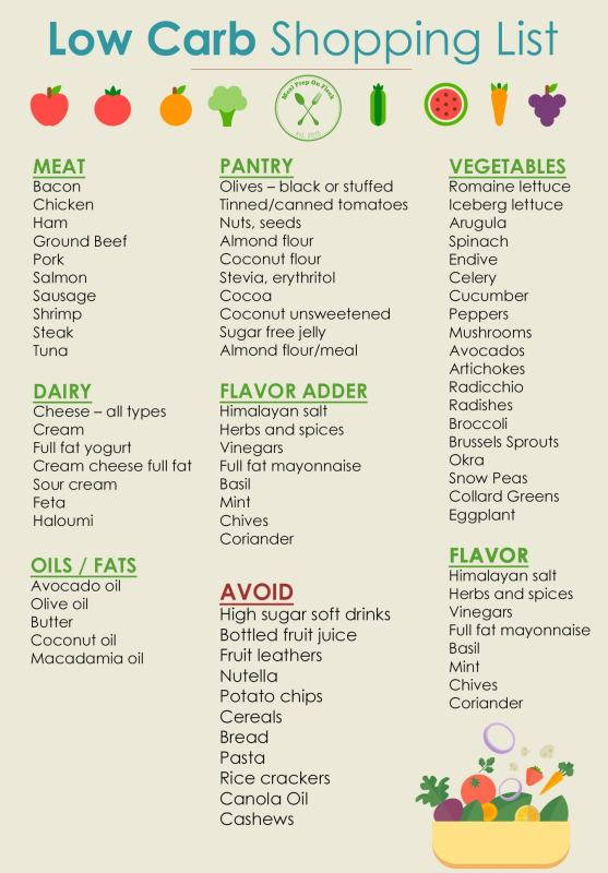 Dramatic image in printable low carb food list