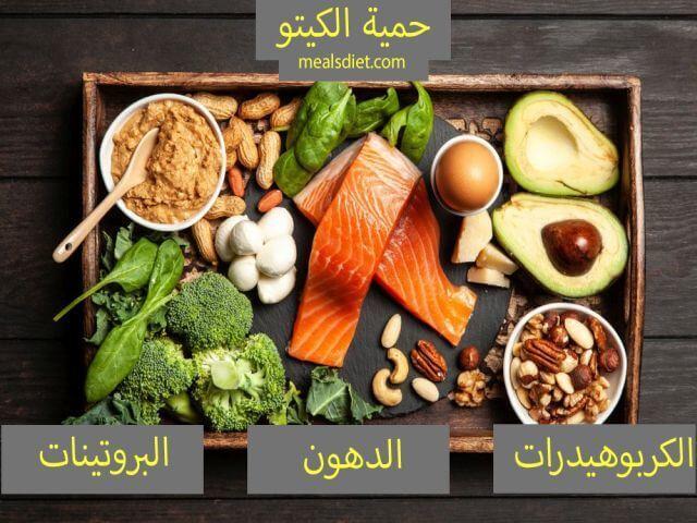 النظام الغذائي الكيتوني (2020) : دليلك النهائي والسهل لفقدان الوزن … Keto diet DNA