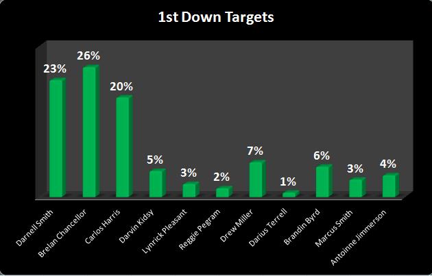 1st targets