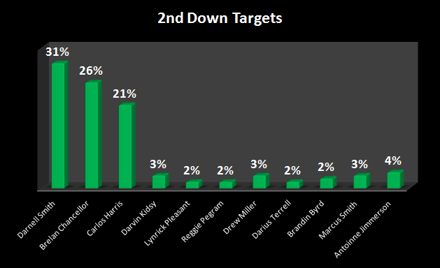 2nd targets