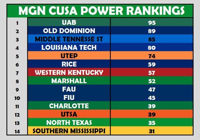 BBall Power Ranking Week 1