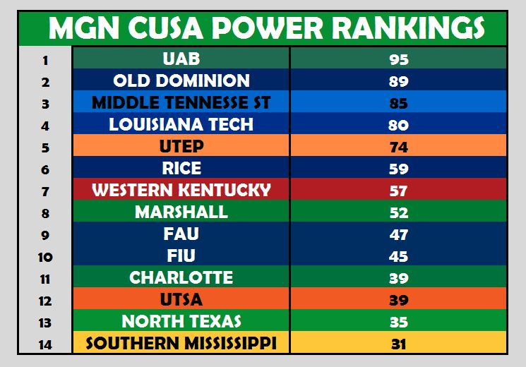 BBall Power Ranking Week 1