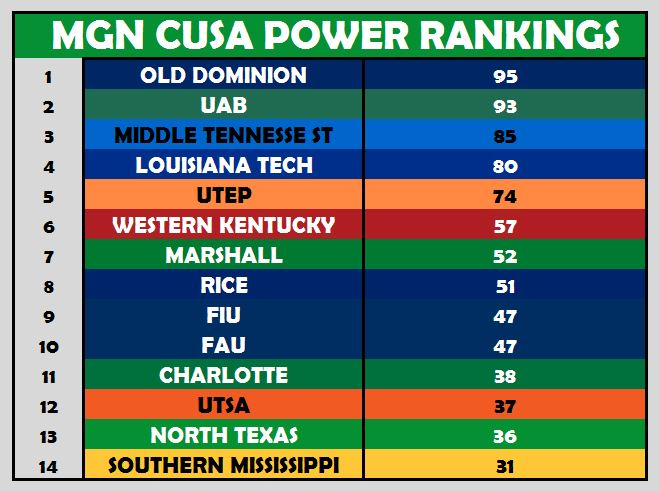 BBall Power Ranking Week 2