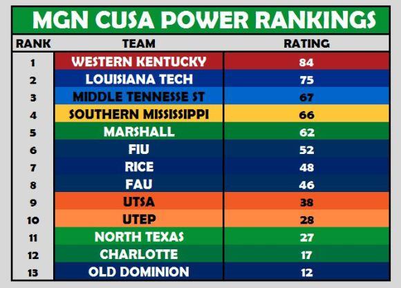 CUSA Power Rankings Week 5