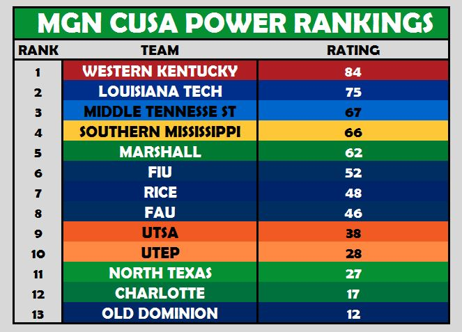 CUSA Power Rankings Week 5
