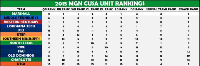 CUSA Unit Rankings