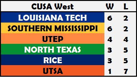 CUSA West