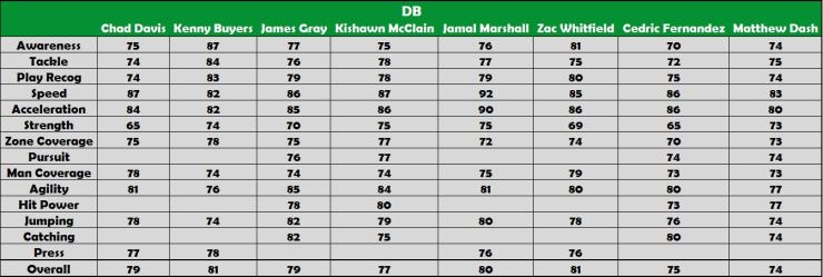 DB Player Ranking