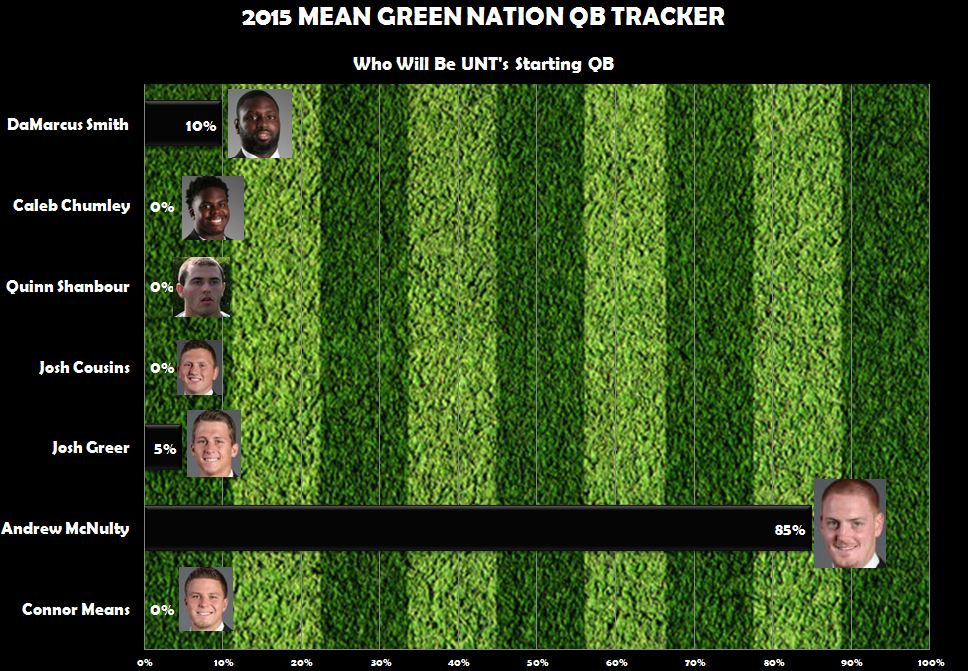 Mean Green QB Tracker 3