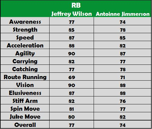 RB Rankings