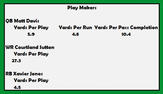 SMU Play Makers