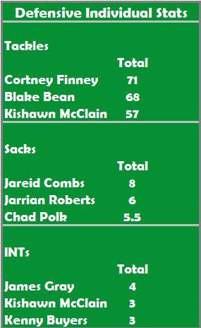 Stats Prediction 3