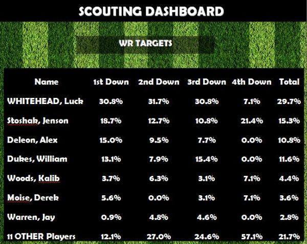 WR Targets