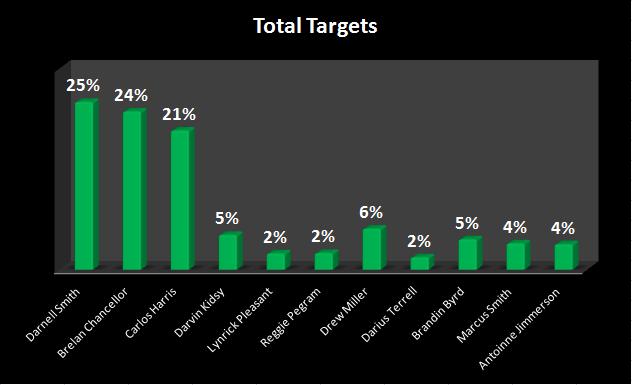total targets