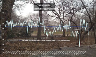 tempo-graphs-of-lie-in-our-graves-dave-matthews-band-crash-5a