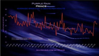 Prince - Purple rain - meanspeed music tempo graph - speed of melodrama