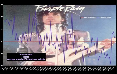 """Purple Rain"" - Prince - Meanspeed Music Graph © 2010 628"