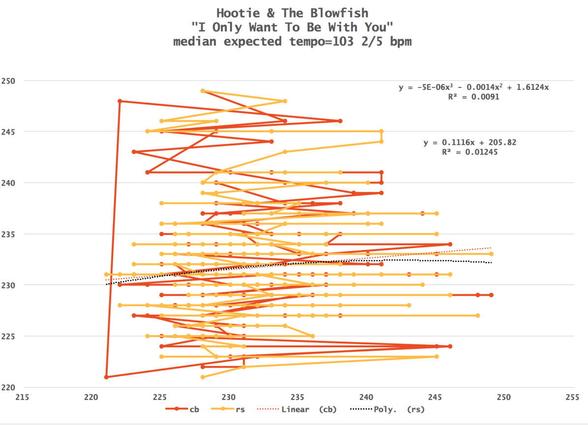 Hootie-And-The-Blowfish-Harmonic-Tempo-Map-Only-Wanna-Be-With-You-NA15N5-bpm-chart 2