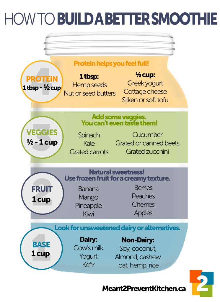 how to build a better smoothie steps with graphic of a jar