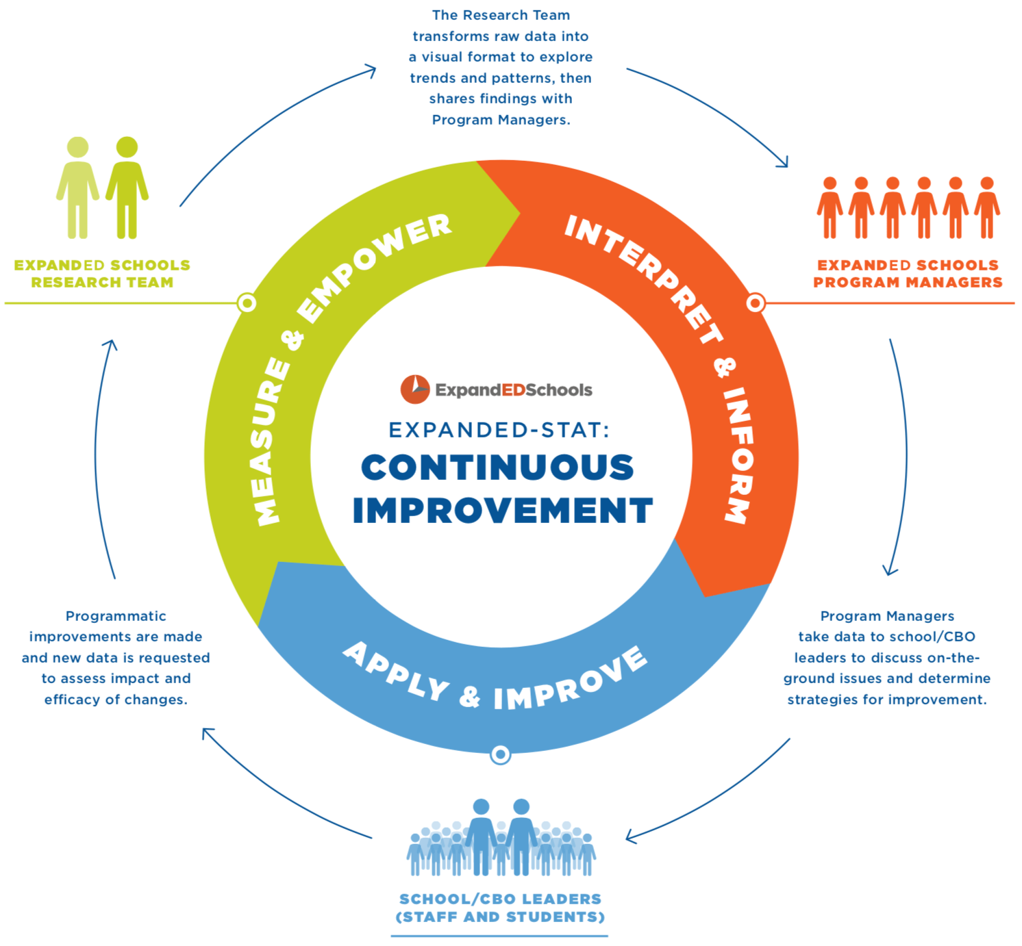Assessing Sel In School Community Partnerships
