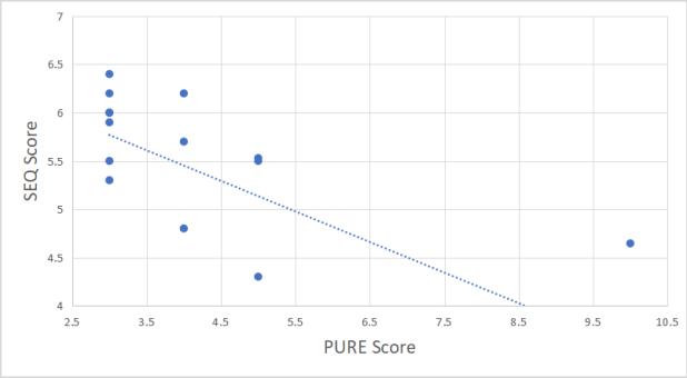 SEQ score vs PURE score