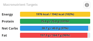 a chart showing the breakdown of macronutrient targets