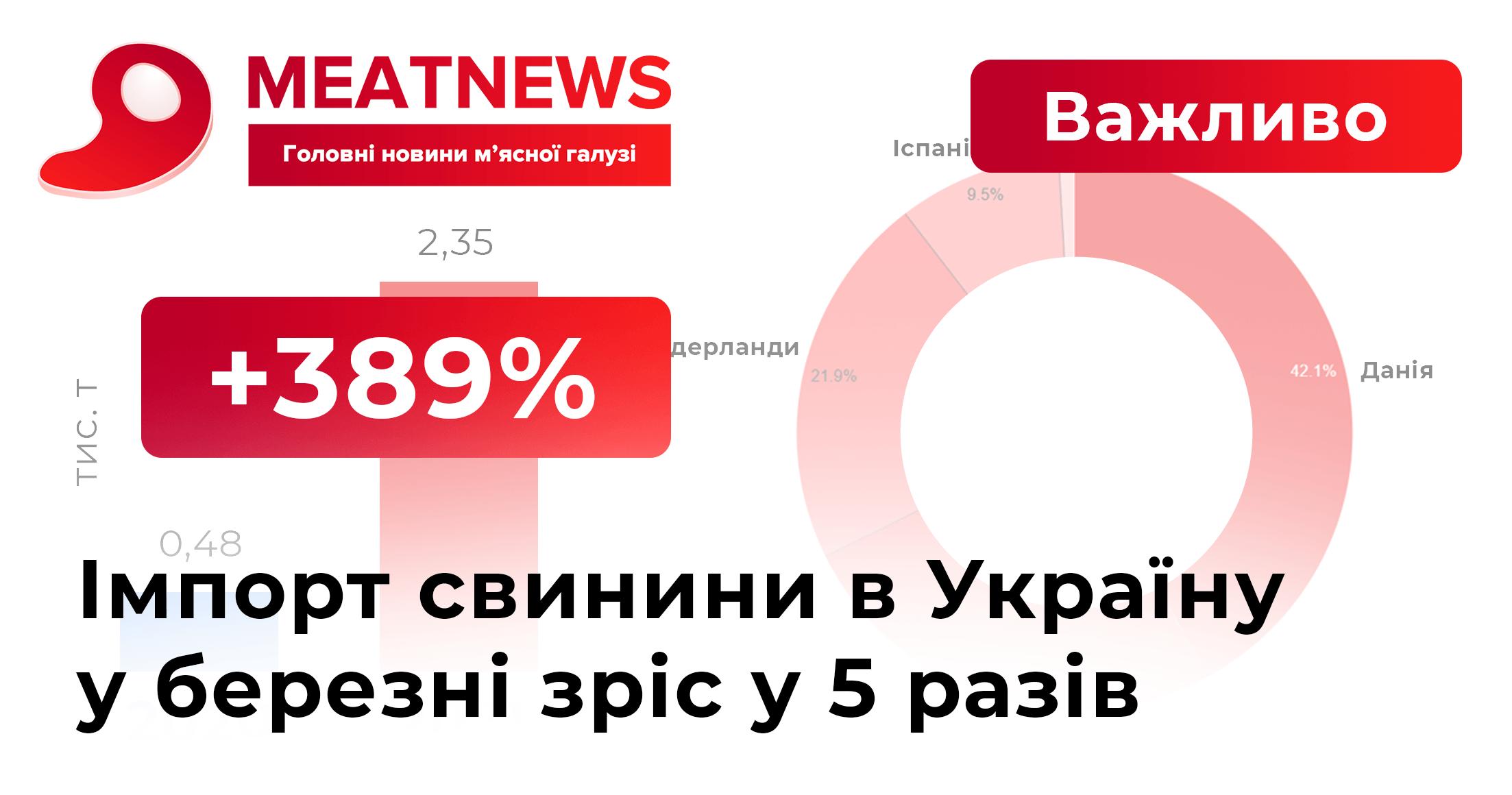 Імпорт свинини в Україну у березні зріс у 5 разів
