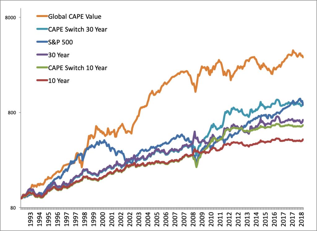 Strategia d'investimento legata al CAPE Mondo