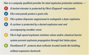 Explosion Protection, Explosion Vents, Fike, Explosion