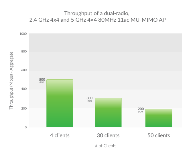 Note that with all wireless speeds cited – with little changed in the environment – these numbers will often be 50% of the advertised speeds.