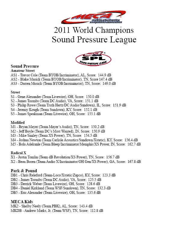 2011 Sound Pressure League Champions