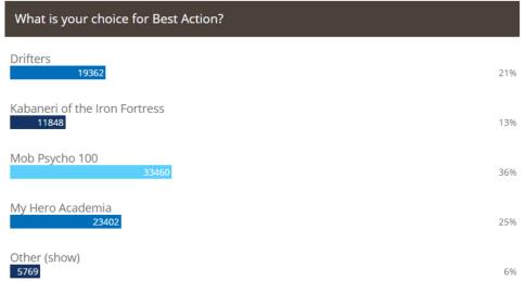 Crunchyroll's Best Action