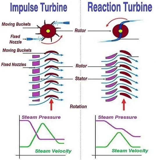 Reaction and Impulse turbine