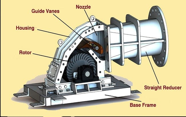 crossflow turbine